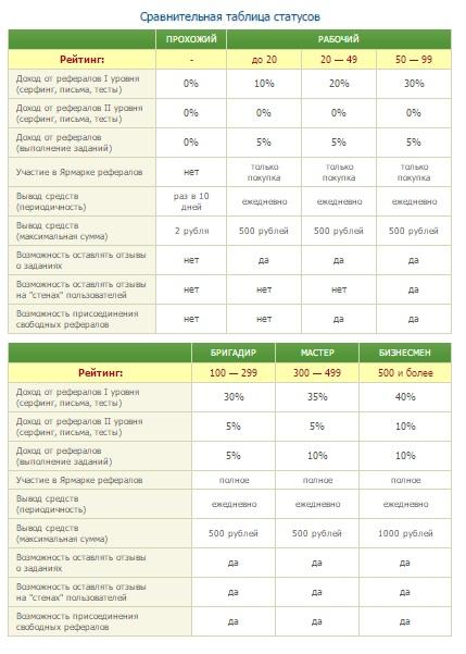Как бесплатно повысить рейтинг на SeoSprint?